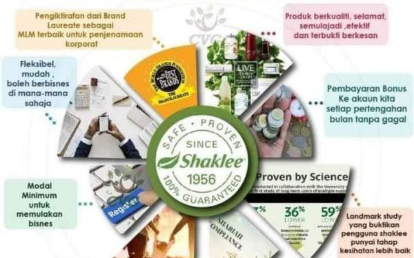 Kenapa Pilih Bisnes Shaklee ?